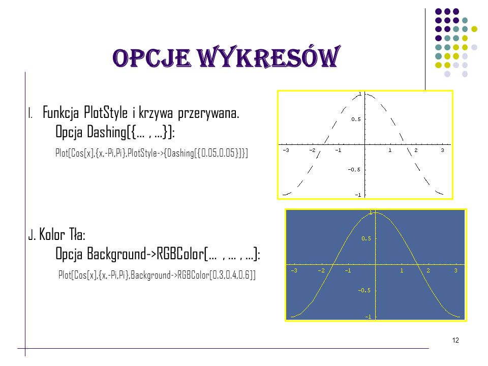 Opcje Wykresów Opcja Dashing[{… , …}]: